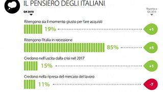 Fiducia degli italiani in cauto rialzo Preoccupano lavoro ed economia