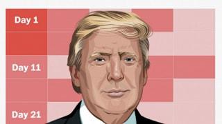 132 affermazioni false in 33 giorni  Washington Post inchioda Trump