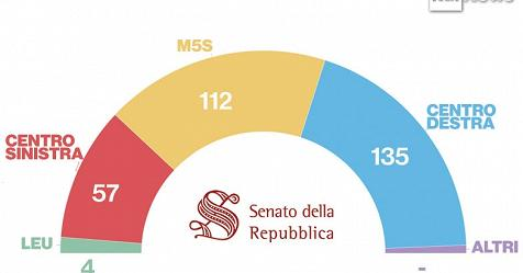 Elezioni 2018 ecco i seggi assegnati in senato crolla pd for Camera dei deputati live