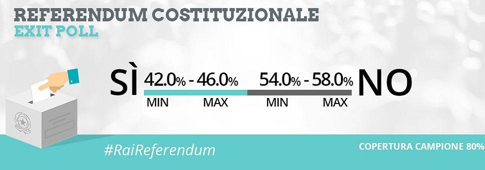 Referendum, exit poll ore 23 No in testa con ampio margine