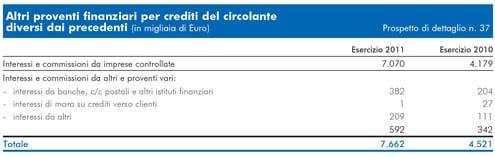 Rai bilancio 2011 - Crediti diversi in bilancio ...