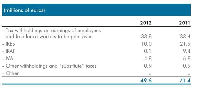RAI - 2012 financial :::