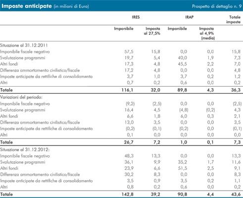 Rai bilancio 2012 - Crediti diversi in bilancio ...