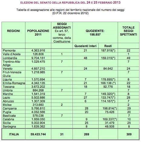 Tg1 italia al voto for Seggi senato