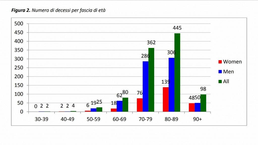 Coronavirus, l'Iss sulle vittime: nel 76% dei casi tra le..