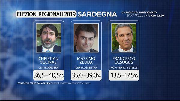 Exit Poll Regionali Sardegna Testa A Testa Tra Centrodestra E